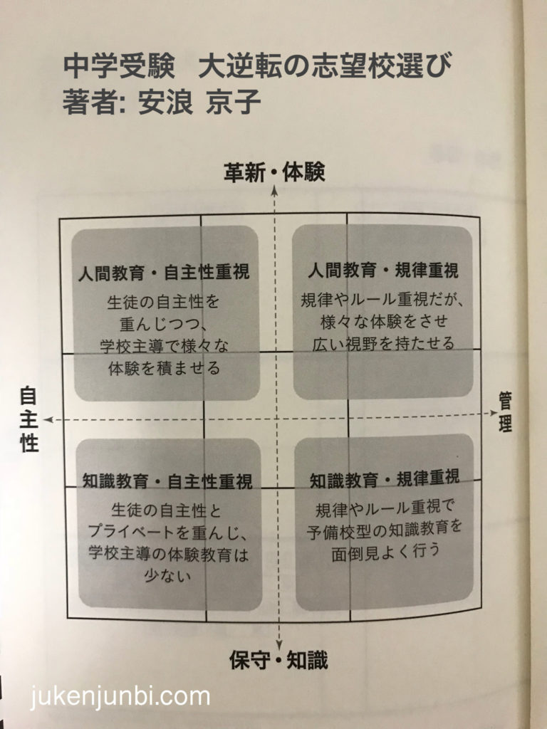 サピックス・四谷大塚・日能研の入試報告 ...